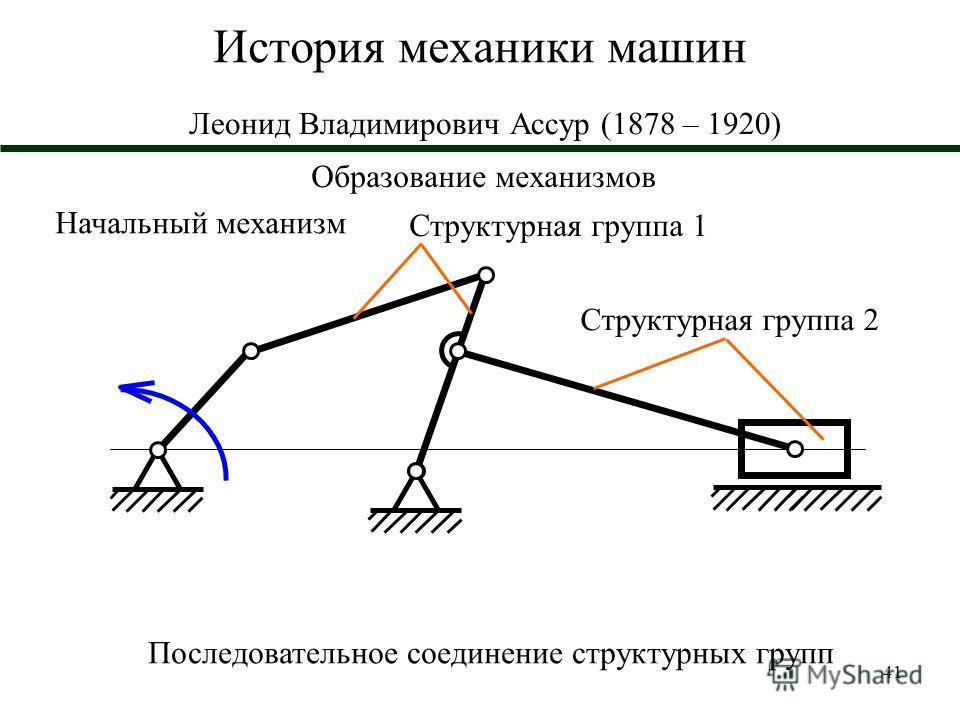 41 История механики машин Леонид Владимирович Ассур (1878 – 1920) Образование механизмов Начальный механизм Структурная группа 1 Последовательное соединение структурных групп Структурная группа 2