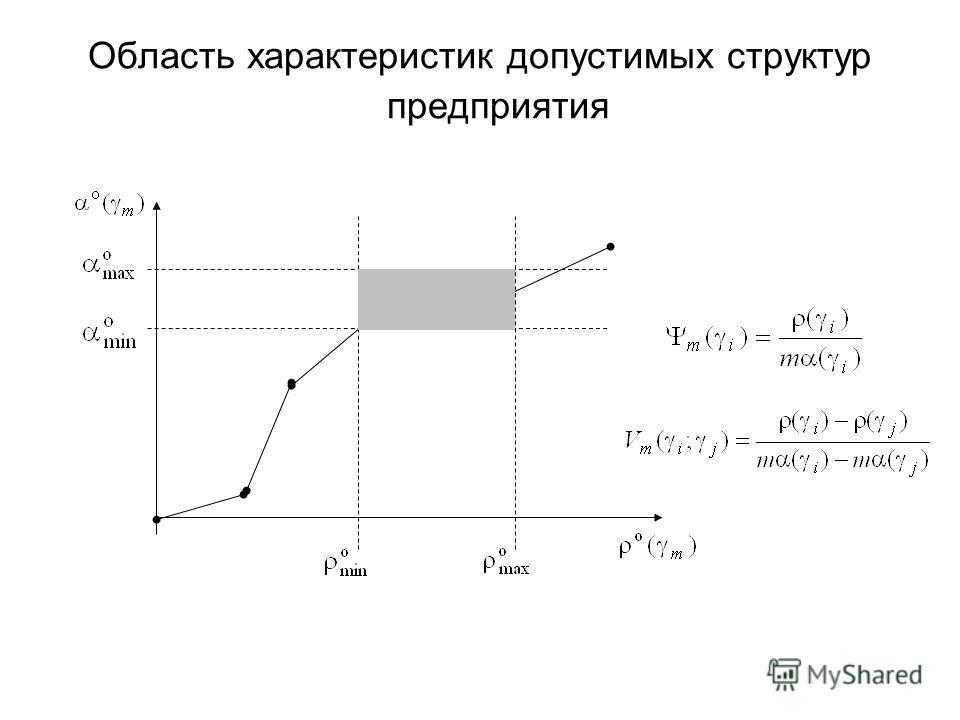 Область характеристик допустимых структур предприятия