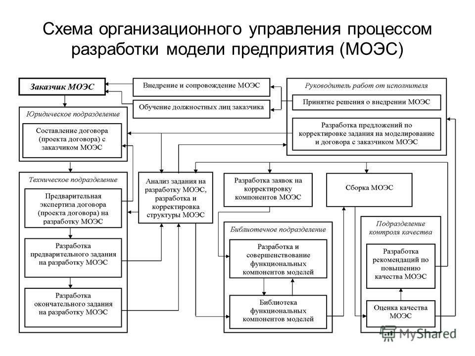 Схема организационного управления процессом разработки модели предприятия (МОЭС)