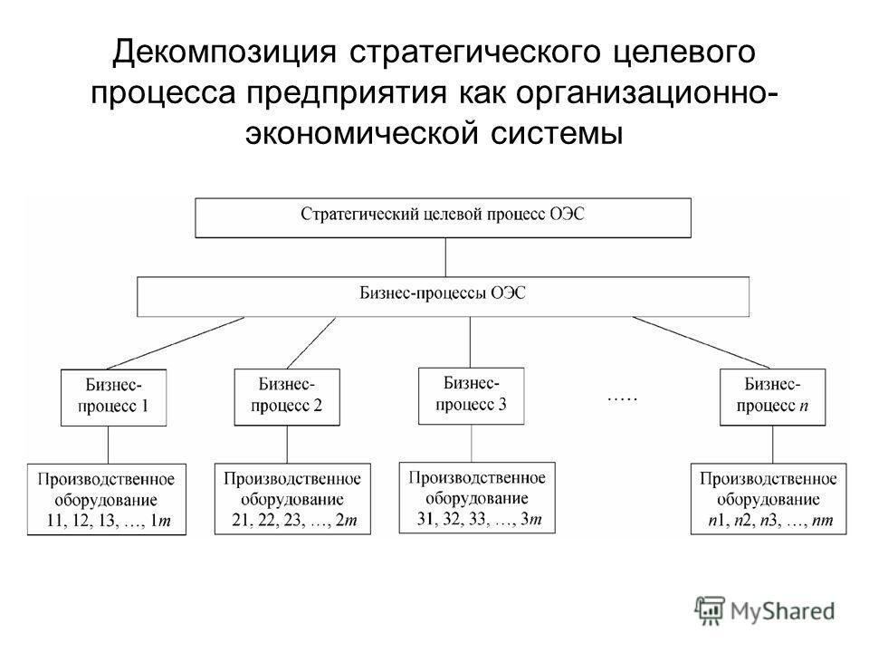 Декомпозиция стратегического целевого процесса предприятия как организационно- экономической системы