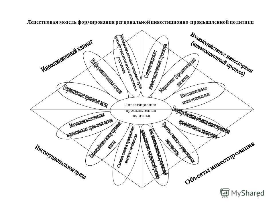 6 Инвестиционно- промышленная политика Лепестковая модель формирования региональной инвестиционно-промышленной политики