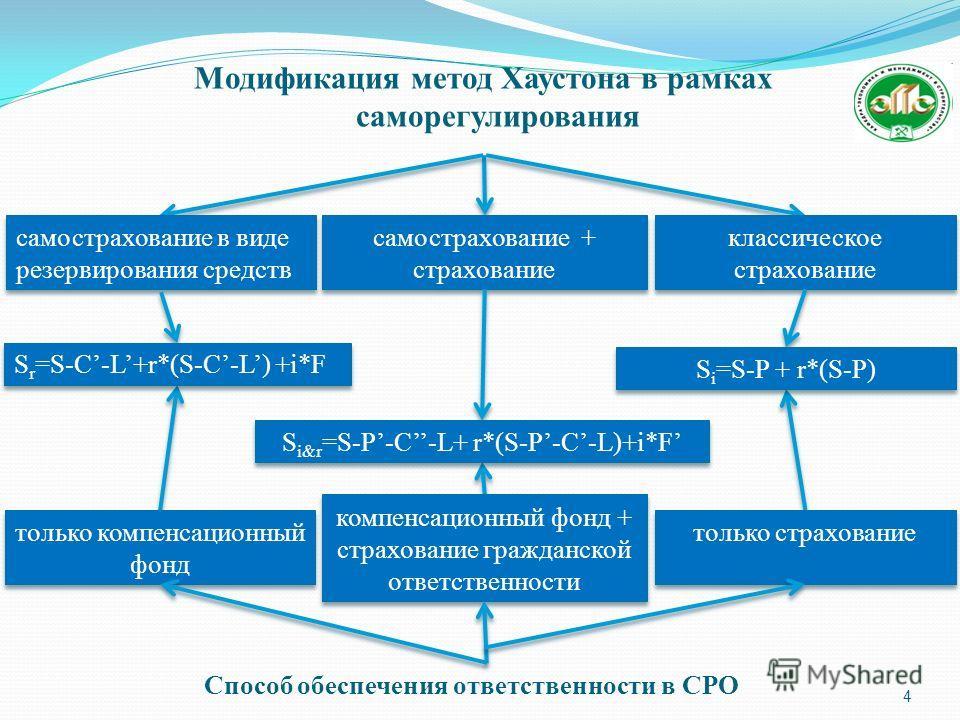 4 Модификация метод Хаустона в рамках саморегулирования самострахование + страхование S i&r =S-P-C-L+ r*(S-P-C-L)+i*F компенсационный фонд + страхование гражданской ответственности самострахование в виде резервирования средств S r =S-C-L+r*(S-C-L) +i