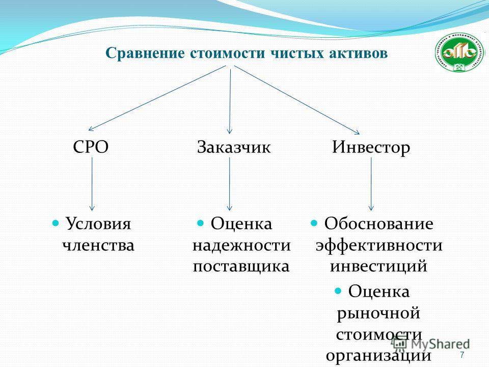 Сравнение стоимости чистых активов СРО Условия членства 7 Заказчик Оценка надежности поставщика Инвестор Обоснование эффективности инвестиций Оценка рыночной стоимости организации