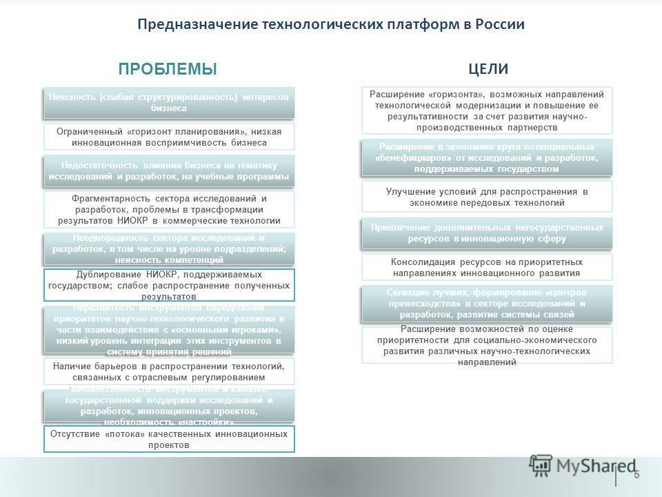 Предназначение технологических платформ в России 5 Неясность (слабая структурированность) интересов бизнеса Неразвитость инструментов определения приоритетов научно-технологического развития в части взаимодействия с «основными игроками», низкий урове