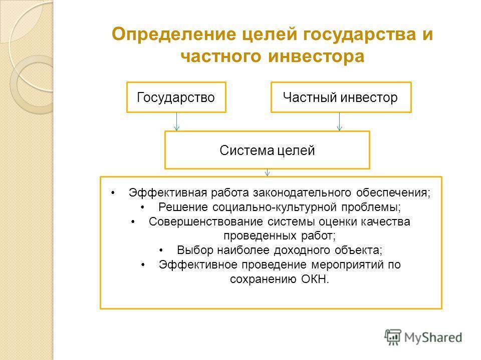 Определение целей государства и частного инвестора Система целей ГосударствоЧастный инвестор Эффективная работа законодательного обеспечения; Решение социально-культурной проблемы; Совершенствование системы оценки качества проведенных работ; Выбор на