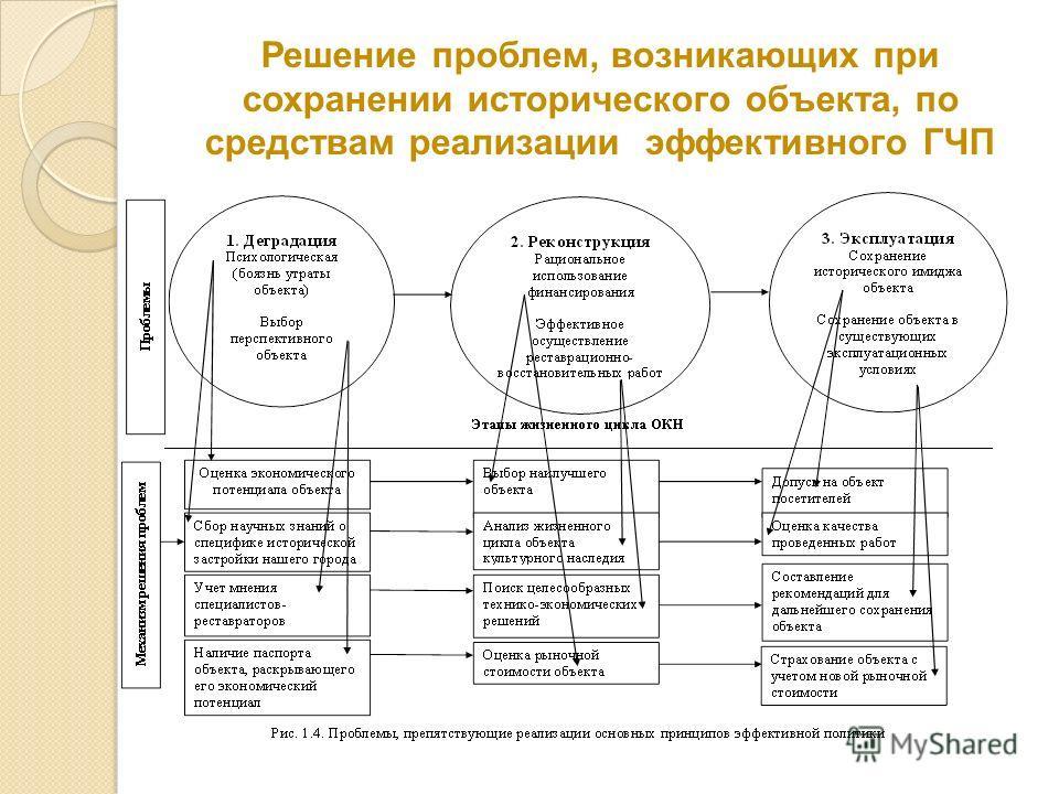 Решение проблем, возникающих при сохранении исторического объекта, по средствам реализации эффективного ГЧП