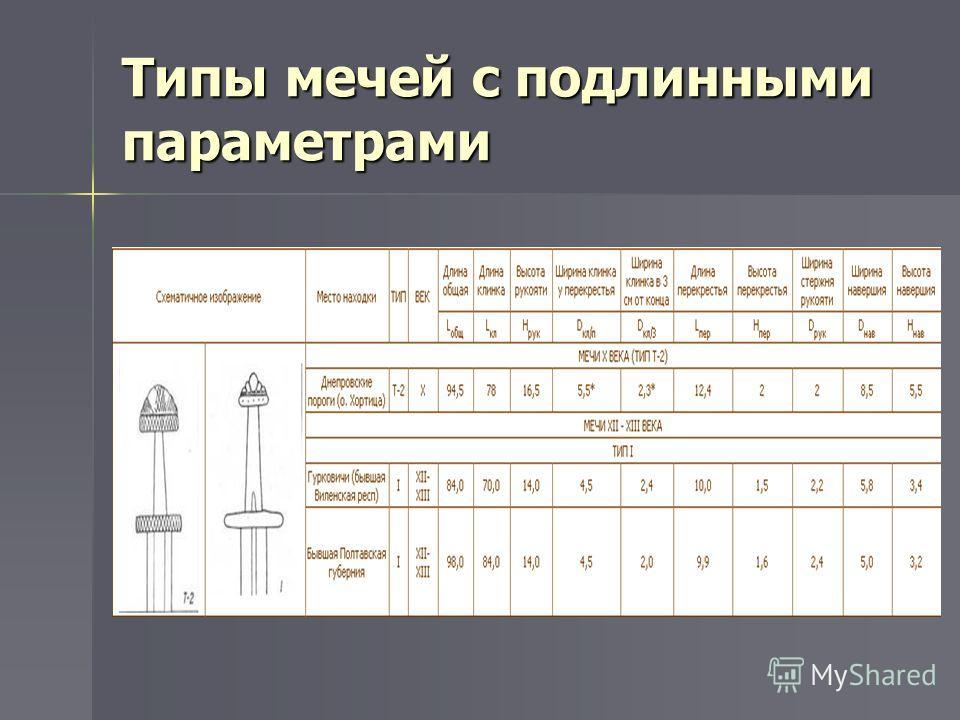 Типы мечей с подлинными параметрами