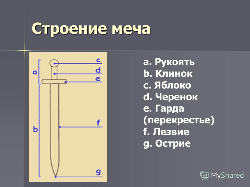 Строение меча a. Рукоять b. Клинок c. Яблоко d. Черенок e. Гарда (перекрестье) f. Лезвие g. Острие