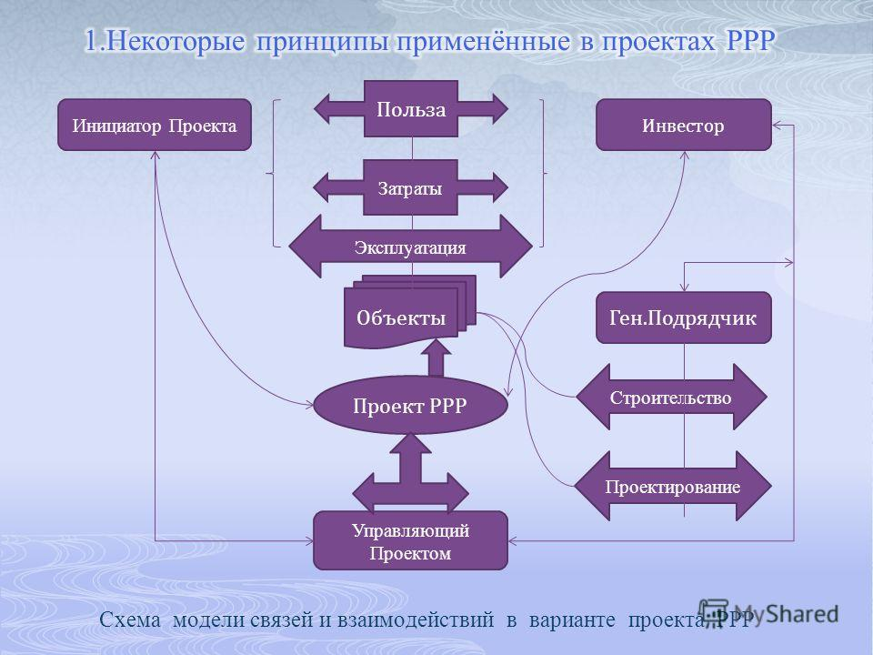 Схема модели связей и взаимодействий в варианте проекта РРР Инициатор Проекта Проект РРР Управляющий Проектом Объекты Инвестор Польза Ген.Подрядчик Проектирование Строительство Затраты Эксплуатация