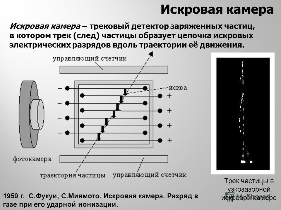 Искровая камера Искровая камера – трековый детектор заряженных частиц, в котором трек (след) частицы образует цепочка искровых электрических разрядов вдоль траектории её движения. Трек частицы в узкозазорной искровой камере 1959 г. С.Фукуи, С.Миямото