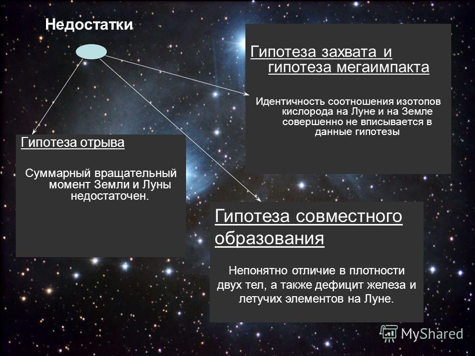 Гипотеза отрыва Суммарный вращательный момент Земли и Луны недостаточен. Гипотеза захвата и гипотеза мегаимпакта Идентичность соотношения изотопов кислорода на Луне и на Земле совершенно не вписывается в данные гипотезы Недостатки Гипотеза совместног