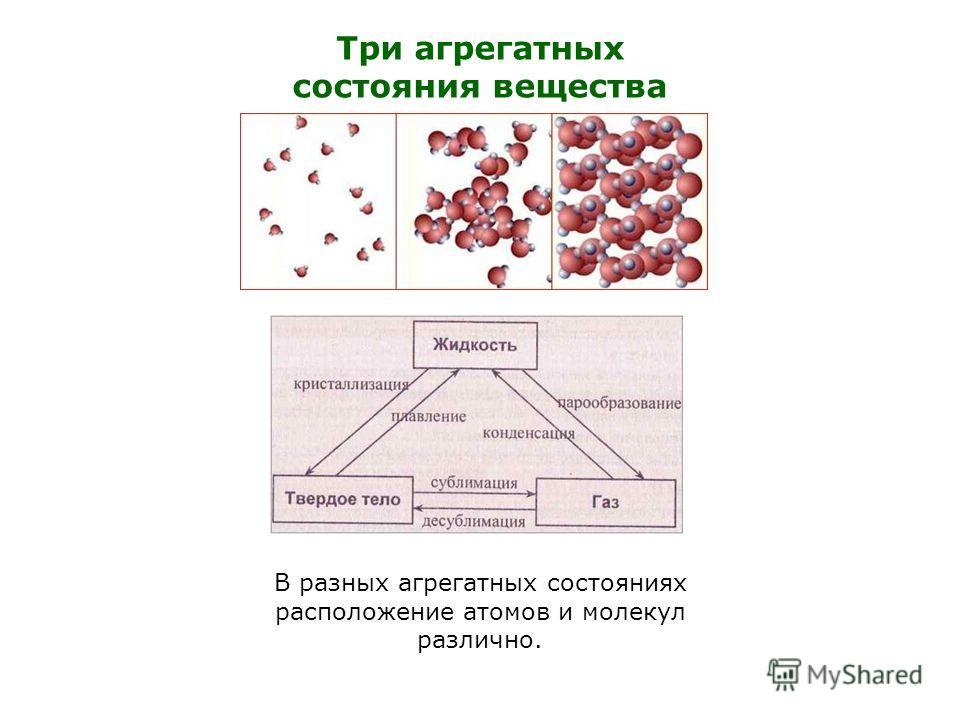 Три агрегатных состояния вещества В разных агрегатных состояниях расположение атомов и молекул различно.