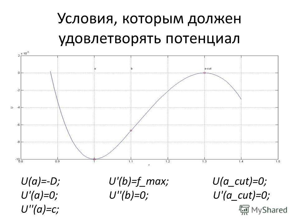 Условия, которым должен удовлетворять потенциал U(а)=-D; U'(b)=f_max; U(a_cut)=0; U'(a)=0; U''(b)=0; U'(a_cut)=0; U''(a)=c;