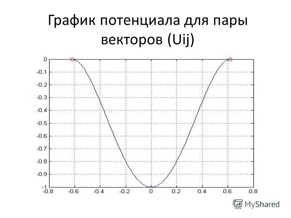 График потенциала для пары векторов (Uij)