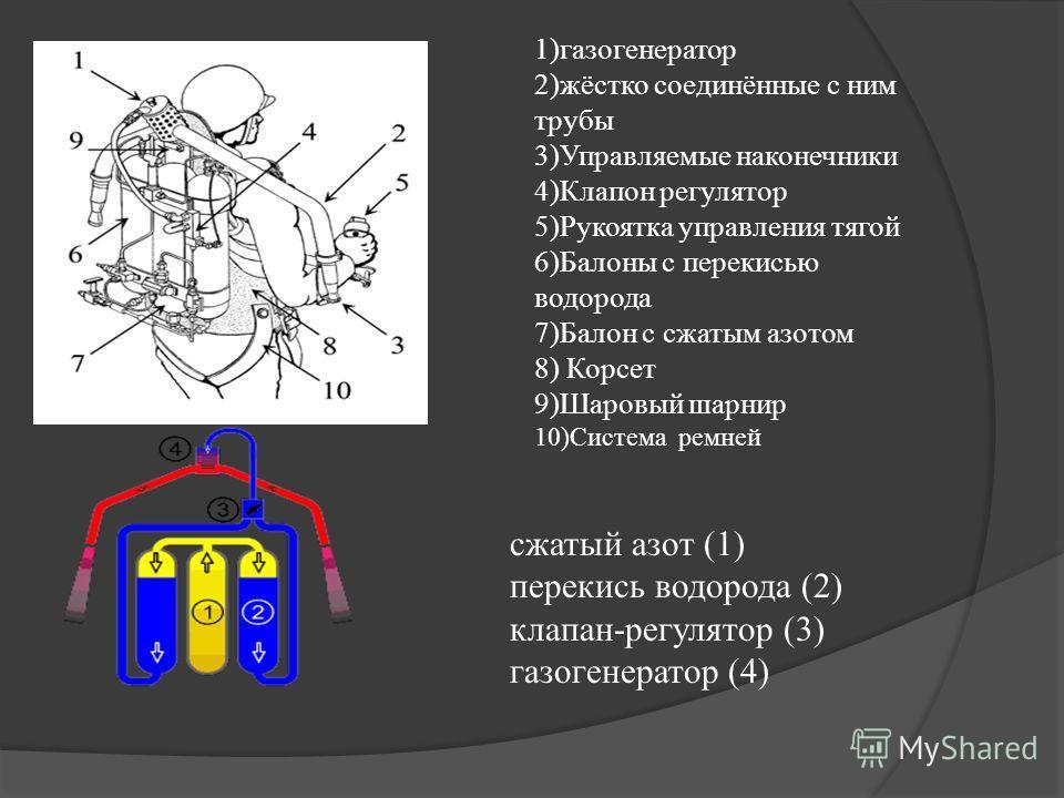 сжатый азот (1) перекись водорода (2) клапан-регулятор (3) газогенератор (4) 1)газогенератор 2)жёстко соединённые с ним трубы 3)Управляемые наконечники 4)Клапон регулятор 5)Рукоятка управления тягой 6)Балоны с перекисью водорода 7)Балон с сжатым азот