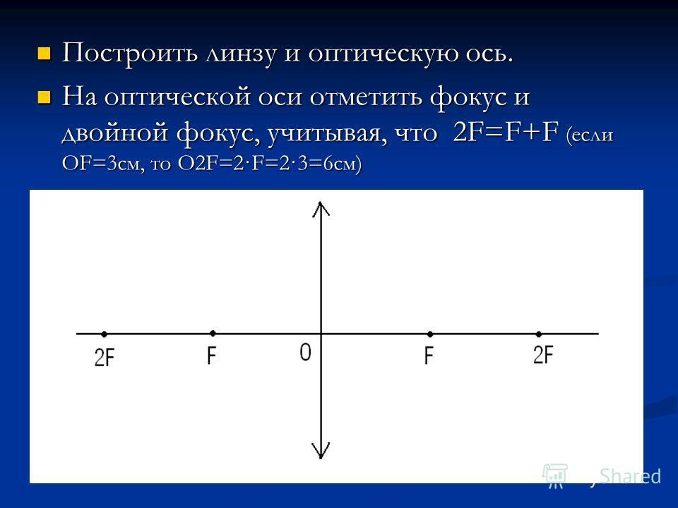 Построить линзу и оптическую ось. Построить линзу и оптическую ось. На оптической оси отметить фокус и двойной фокус, учитывая, что 2F=F+F (если OF=3см, то О2F=2·F=2·3=6см) На оптической оси отметить фокус и двойной фокус, учитывая, что 2F=F+F (если