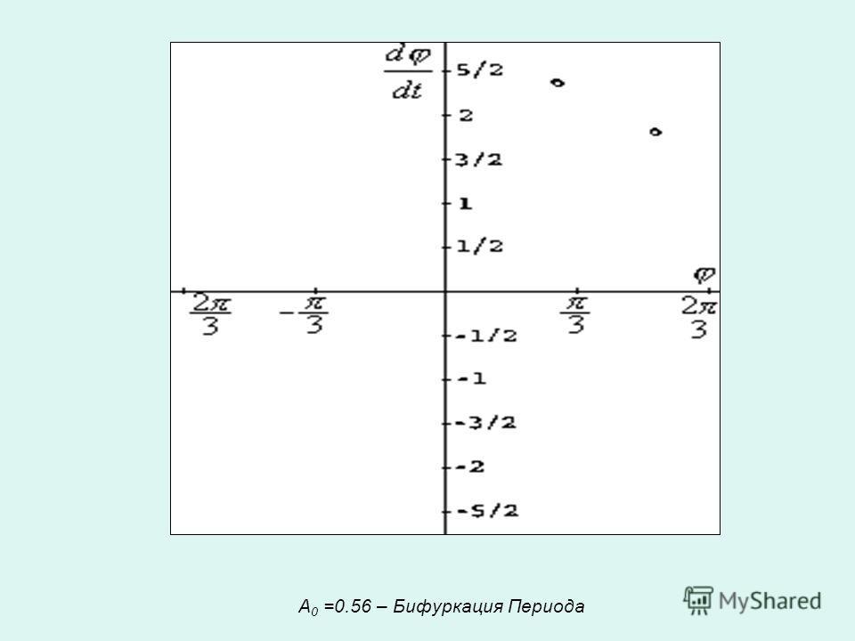 А 0 =0.56 – Бифуркация Периода