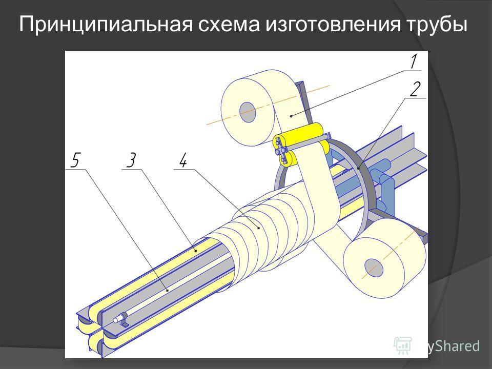 Принципиальная схема изготовления трубы