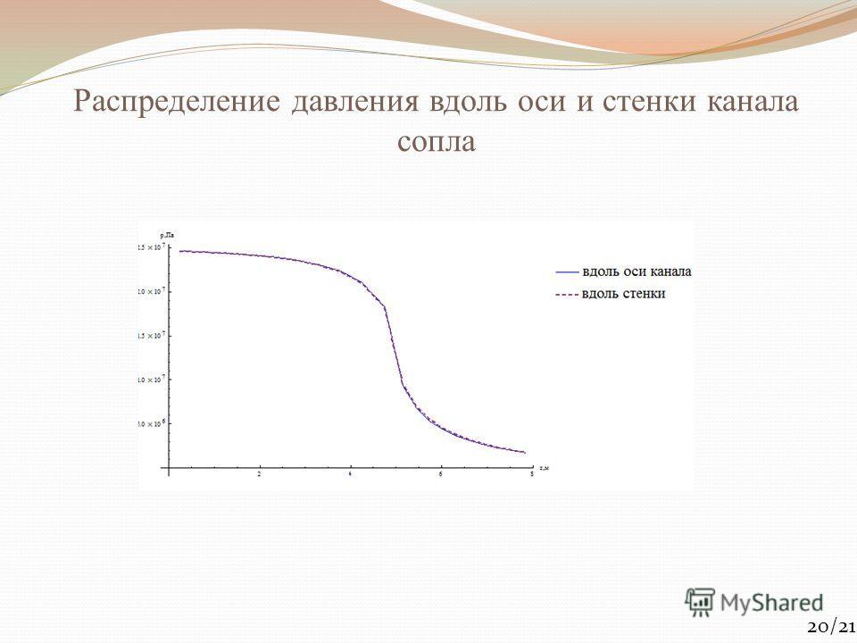 Распределение давления вдоль оси и стенки канала сопла 20/21