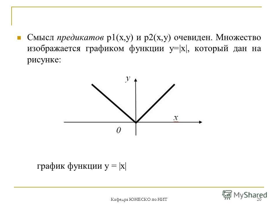 Кафедра ЮНЕСКО по НИТ 20 Смысл предикатов р1(х,у) и р2(х,у) очевиден. Множество изображается графиком функции y=|x|, который дан на рисунке: график функции y = |x|