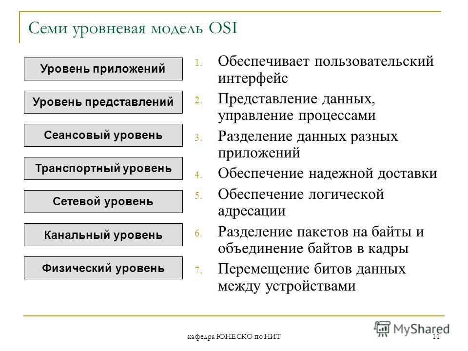 кафедра ЮНЕСКО по НИТ 11 Семи уровневая модель OSI 1. Обеспечивает пользовательский интерфейс 2. Представление данных, управление процессами 3. Разделение данных разных приложений 4. Обеспечение надежной доставки 5. Обеспечение логической адресации 6