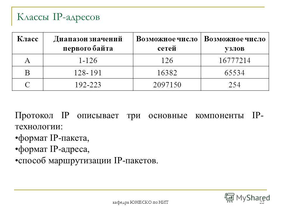 кафедра ЮНЕСКО по НИТ 22 Классы IP-адресов КлассДиапазон значений первого байта Возможное число сетей Возможное число узлов А1-12612616777214 В128- 1911638265534 С192-2232097150254 Протокол IP описывает три основные компоненты IP- технологии: формат