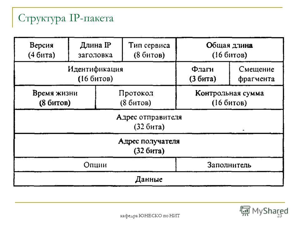 кафедра ЮНЕСКО по НИТ 23 Структура IP-пакета