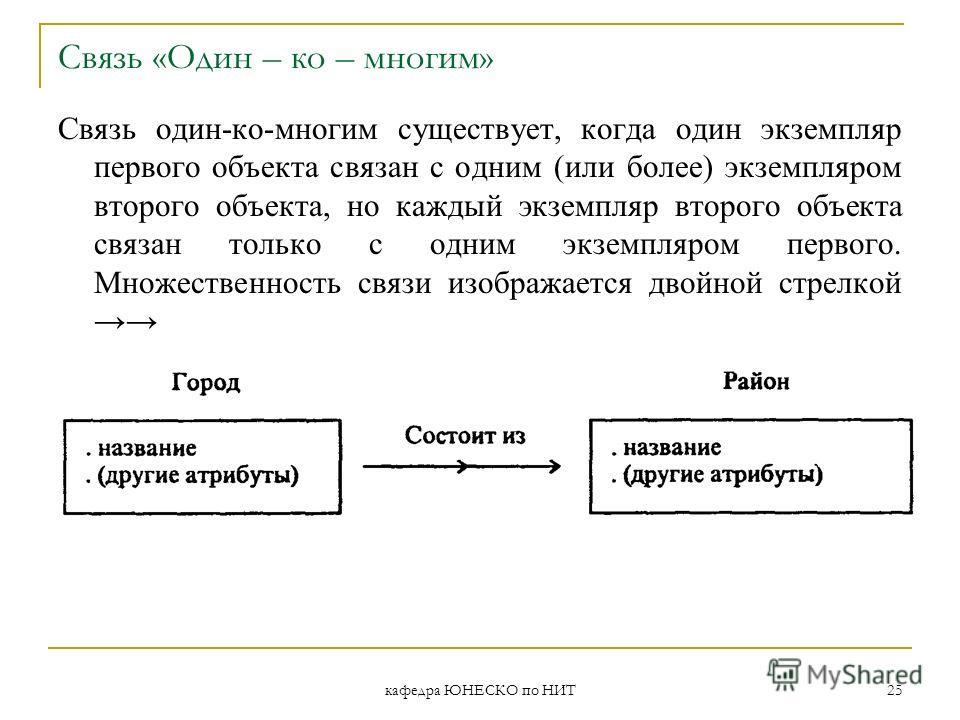 кафедра ЮНЕСКО по НИТ 25 Связь «Один – ко – многим» Связь один-ко-многим существует, когда один экземпляр первого объекта связан с одним (или более) экземпляром второго объекта, но каждый экземпляр второго объекта связан только с одним экземпляром пе