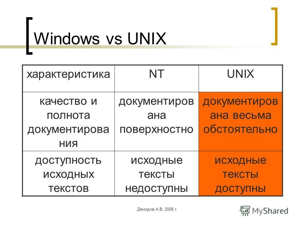 Демидов А.В. 2008 г. Windows vs UNIX характеристикаNTUNIX качество и полнота документирова ния документиров ана поверхностно документиров ана весьма обстоятельно доступность исходных текстов исходные тексты недоступны исходные тексты доступны
