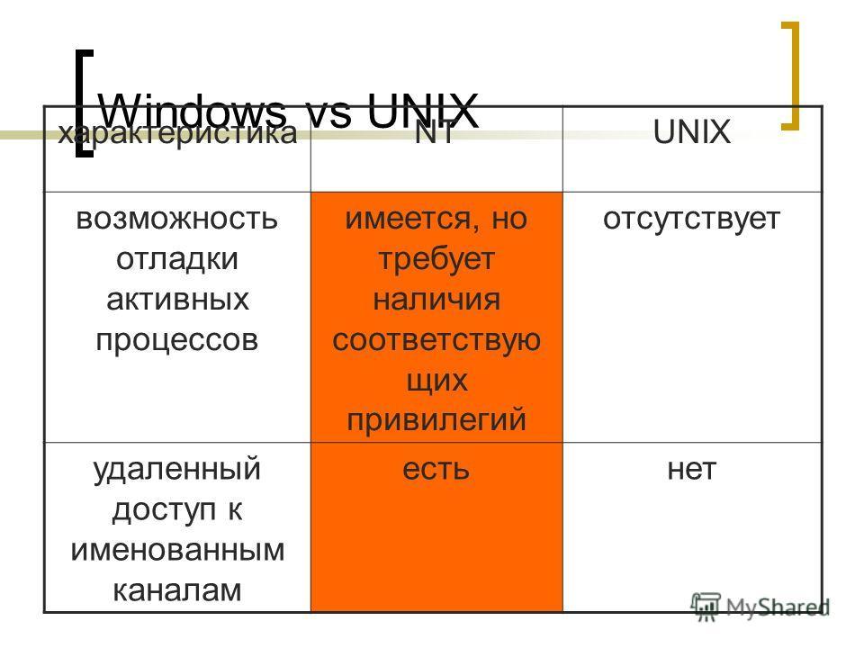 Демидов А.В. 2008 г. Windows vs UNIX характеристикаNTUNIX возможность отладки активных процессов имеется, но требует наличия соответствую щих привилегий отсутствует удаленный доступ к именованным каналам естьнет