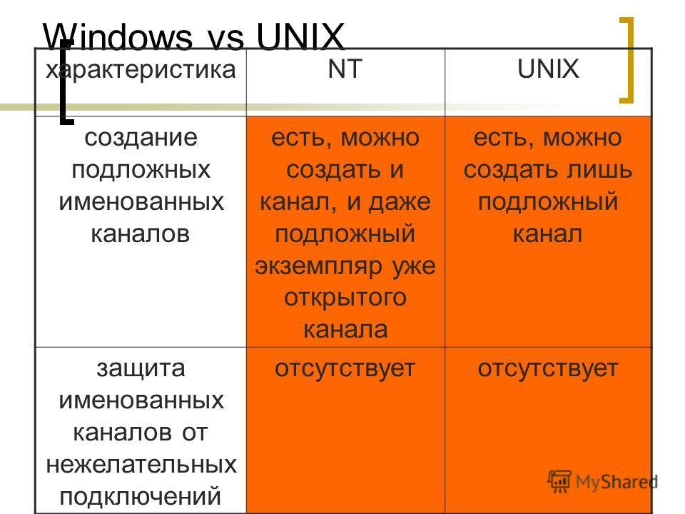 Демидов А.В. 2008 г. Windows vs UNIX характеристикаNTUNIX создание подложных именованных каналов есть, можно создать и канал, и даже подложный экземпляр уже открытого канала есть, можно создать лишь подложный канал защита именованных каналов от нежел