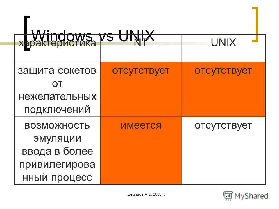 Демидов А.В. 2008 г. Windows vs UNIX характеристикаNTUNIX защита сокетов от нежелательных подключений отсутствует возможность эмуляции ввода в более привилегирова нный процесс имеетсяотсутствует