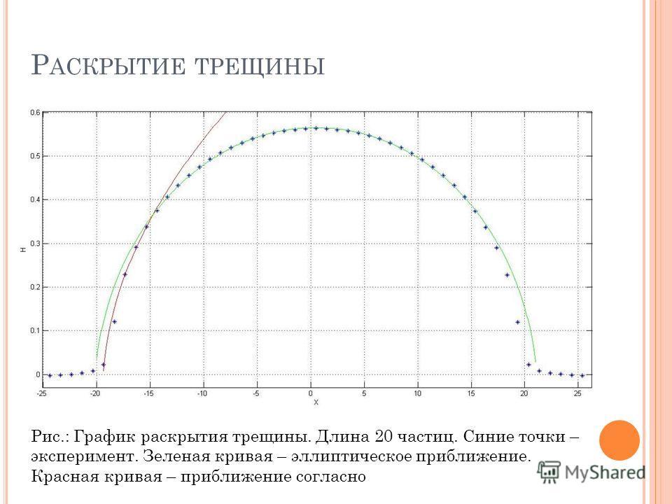Р АСКРЫТИЕ ТРЕЩИНЫ Рис.: График раскрытия трещины. Длина 20 частиц. Синие точки – эксперимент. Зеленая кривая – эллиптическое приближение. Красная кривая – приближение согласно