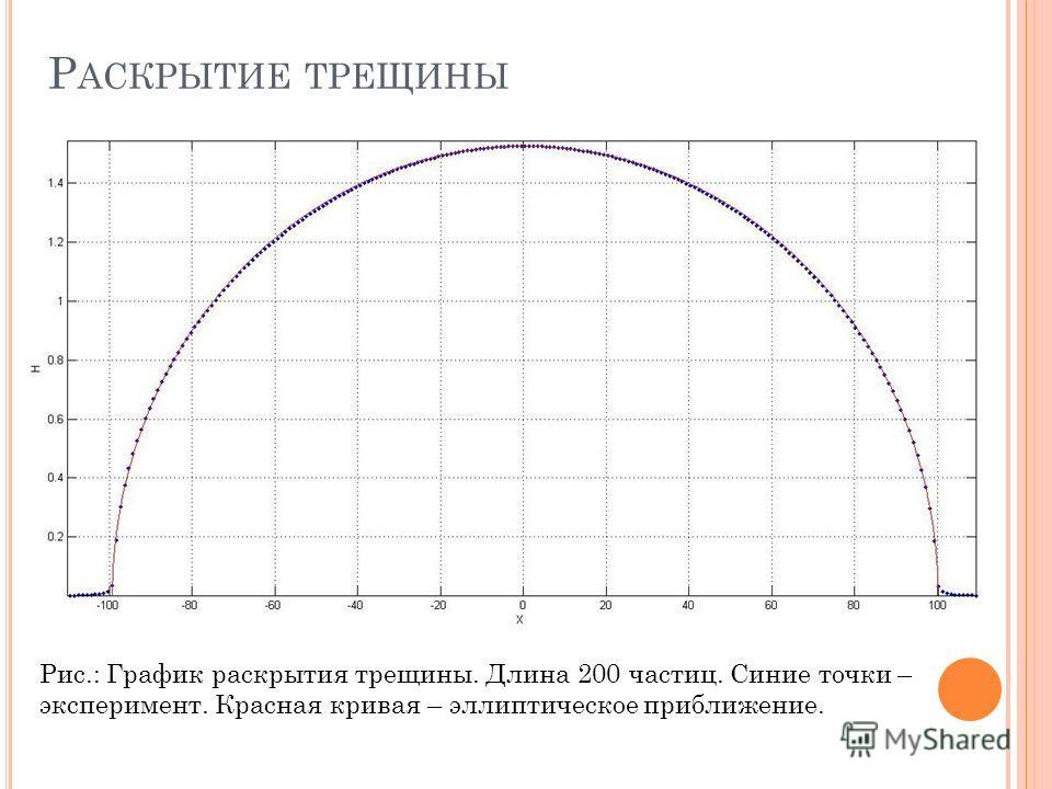 Р АСКРЫТИЕ ТРЕЩИНЫ Рис.: График раскрытия трещины. Длина 200 частиц. Синие точки – эксперимент. Красная кривая – эллиптическое приближение.