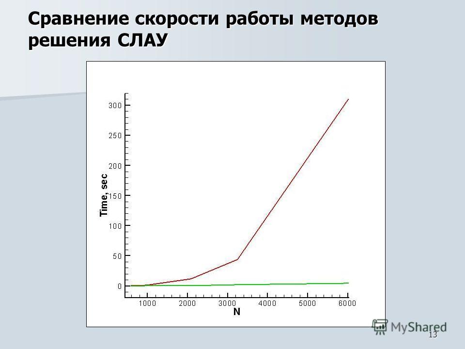 13 Сравнение скорости работы методов решения СЛАУ