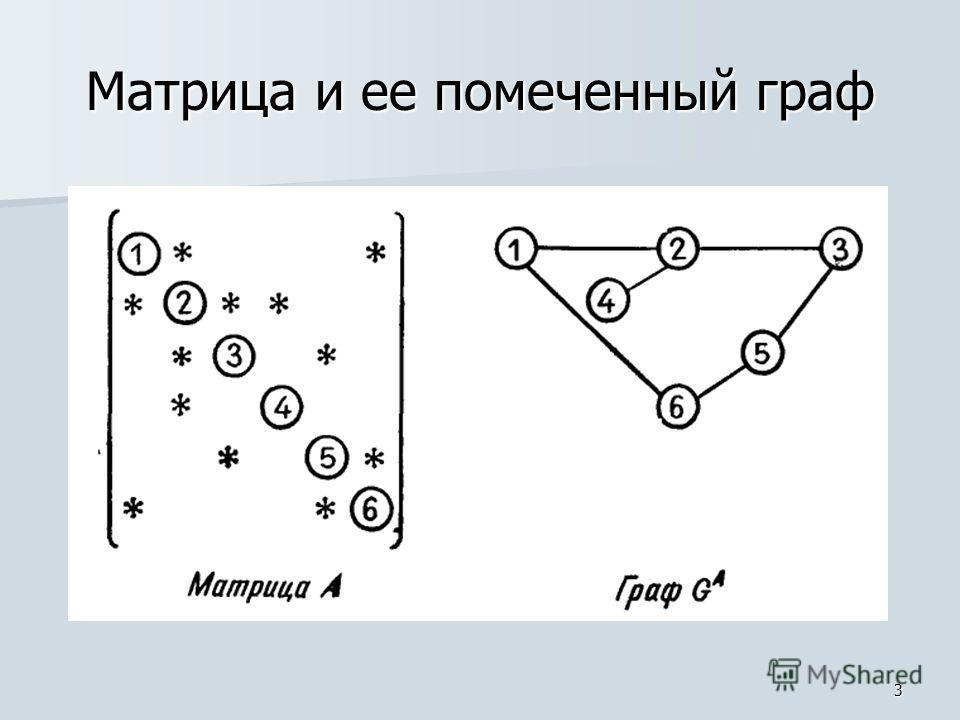 3 Матрица и ее помеченный граф
