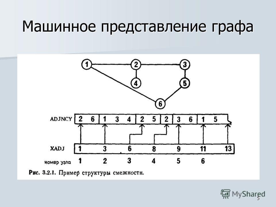 5 Машинное представление графа