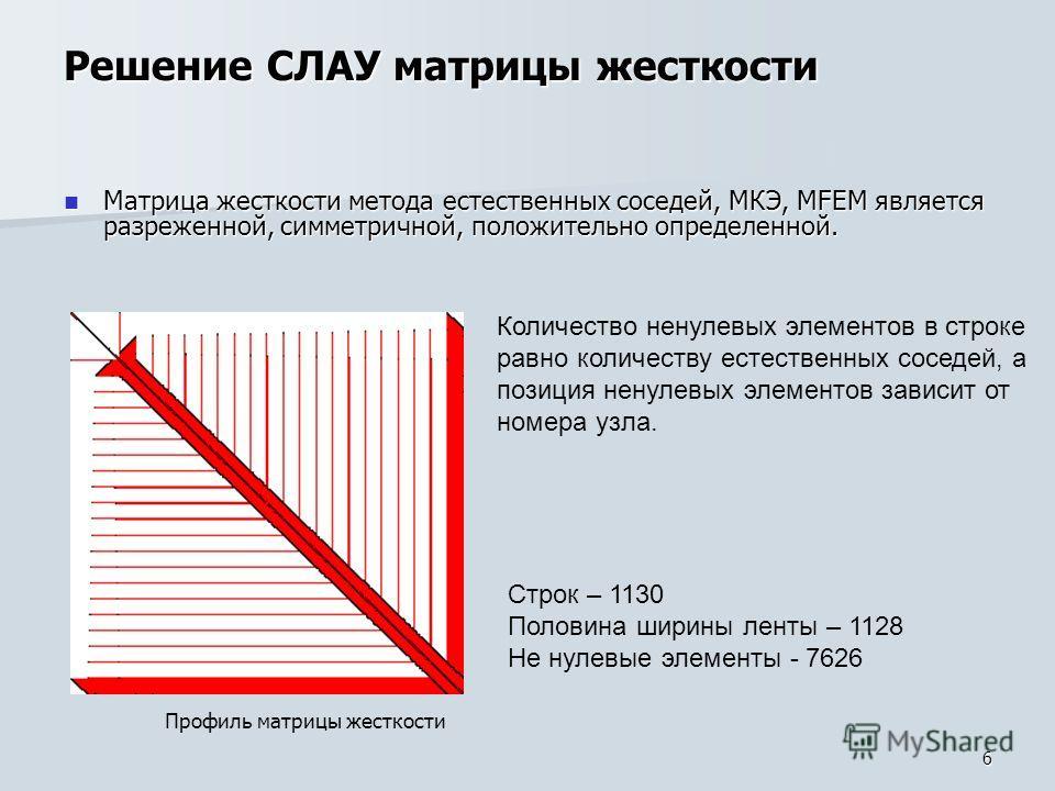6 Матрица жесткости метода естественных соседей, МКЭ, MFEM является разреженной, симметричной, положительно определенной. Матрица жесткости метода естественных соседей, МКЭ, MFEM является разреженной, симметричной, положительно определенной. Решение