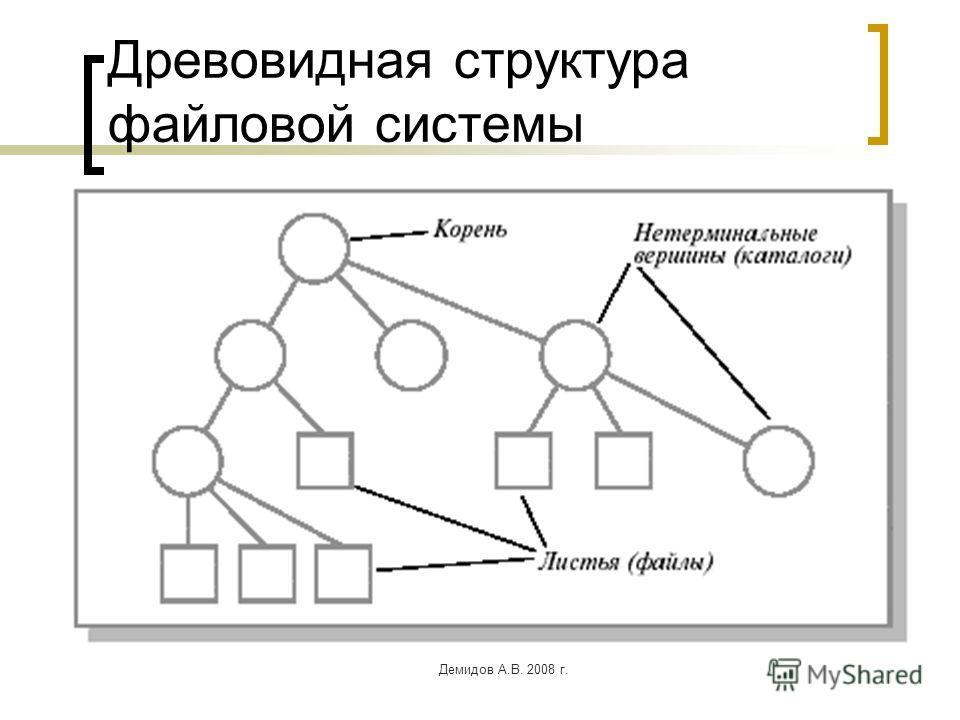 Демидов А.В. 2008 г. Древовидная структура файловой системы