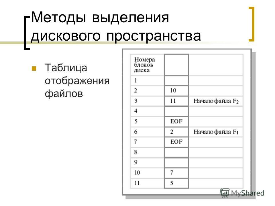 Демидов А.В. 2008 г. Методы выделения дискового пространства Таблица отображения файлов