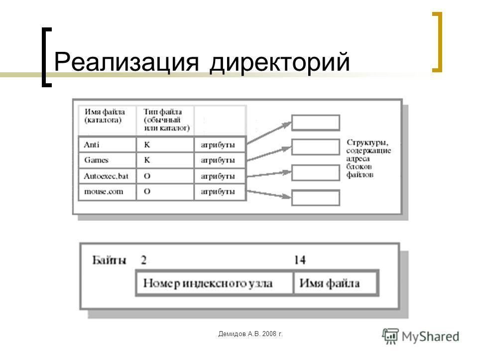 Демидов А.В. 2008 г. Реализация директорий
