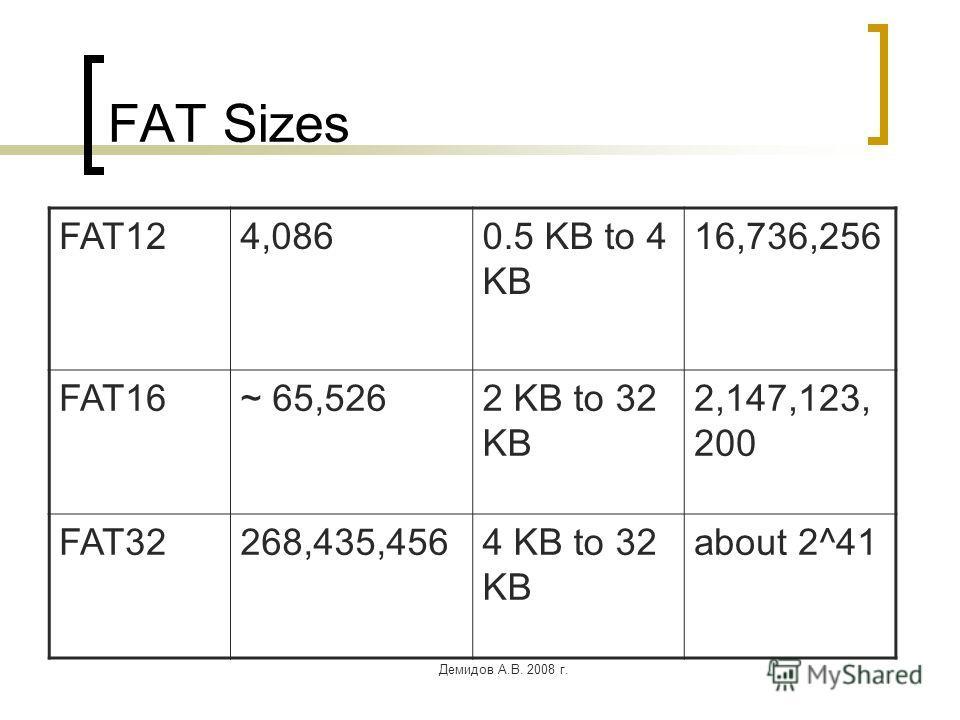 Демидов А.В. 2008 г. FAT Sizes FAT124,0860.5 KB to 4 KB 16,736,256 FAT16~ 65,5262 KB to 32 KB 2,147,123, 200 FAT32268,435,4564 KB to 32 KB about 2^41