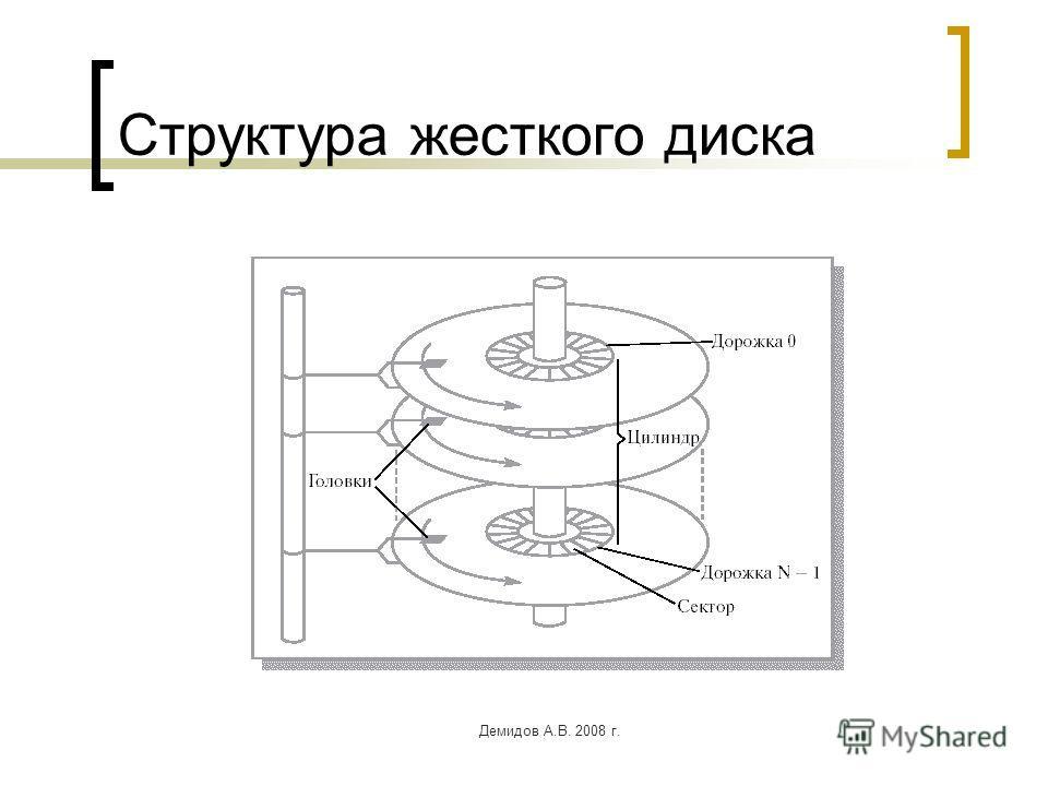 Демидов А.В. 2008 г. Структура жесткого диска