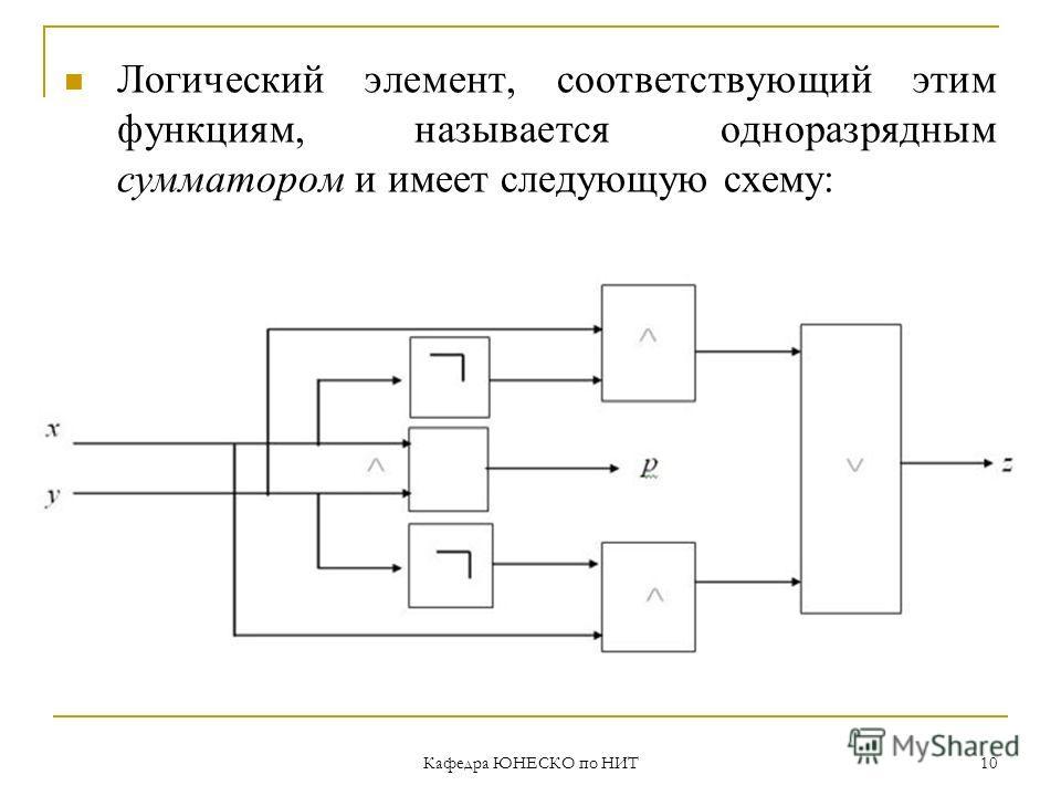 Кафедра ЮНЕСКО по НИТ 10 Логический элемент, соответствующий этим функциям, называется одноразрядным сумматором и имеет следующую схему: