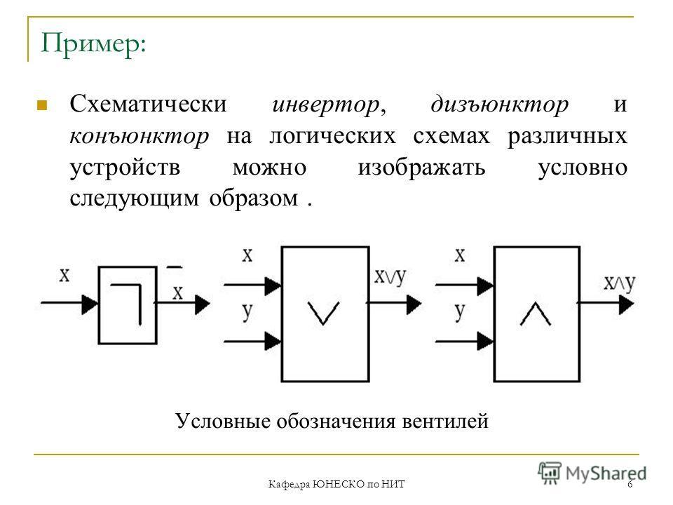 Кафедра ЮНЕСКО по НИТ 6 Пример: Схематически инвертор, дизъюнктор и конъюнктор на логических схемах различных устройств можно изображать условно следующим образом. Условные обозначения вентилей