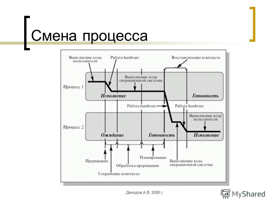 Демидов А.В. 2008 г. Смена процесса