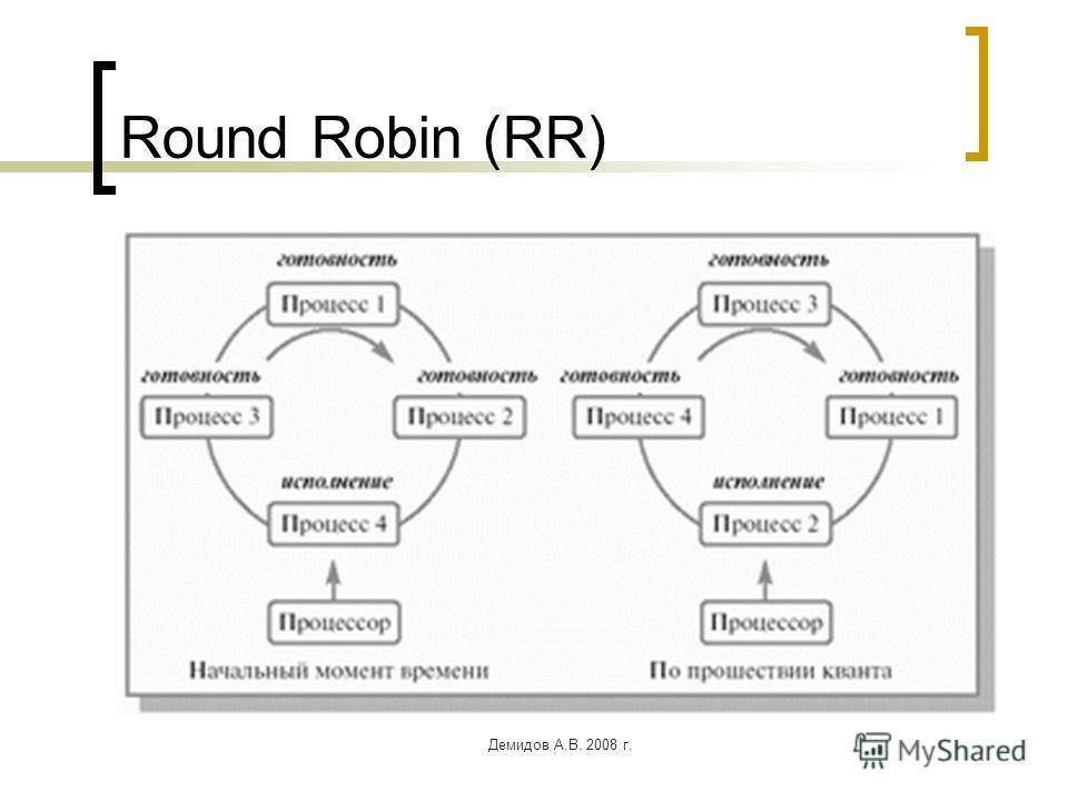 Демидов А.В. 2008 г. Round Robin (RR)