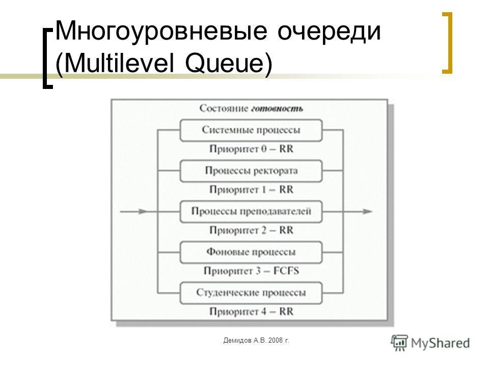 Демидов А.В. 2008 г. Многоуровневые очереди (Multilevel Queue)