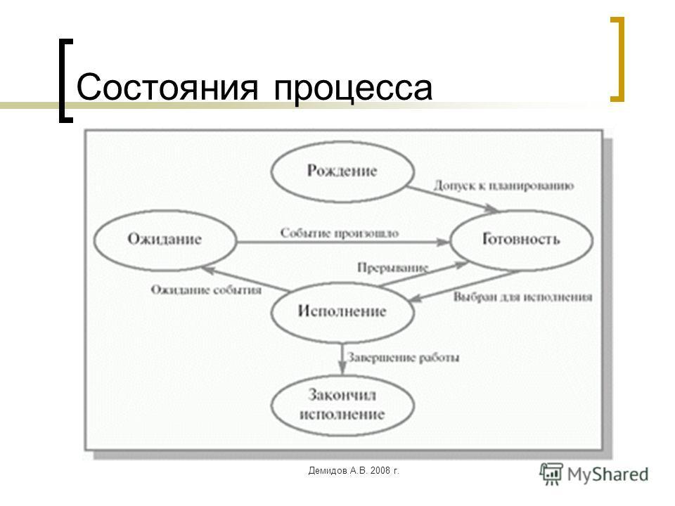 Демидов А.В. 2008 г. Состояния процесса