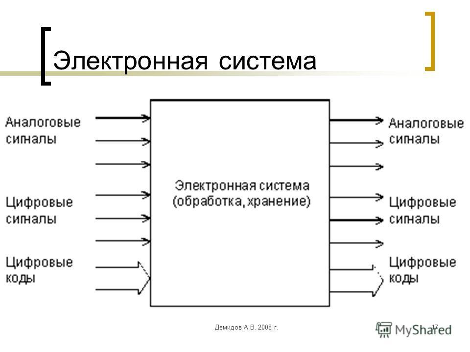 Демидов А.В. 2008 г.17 Электронная система
